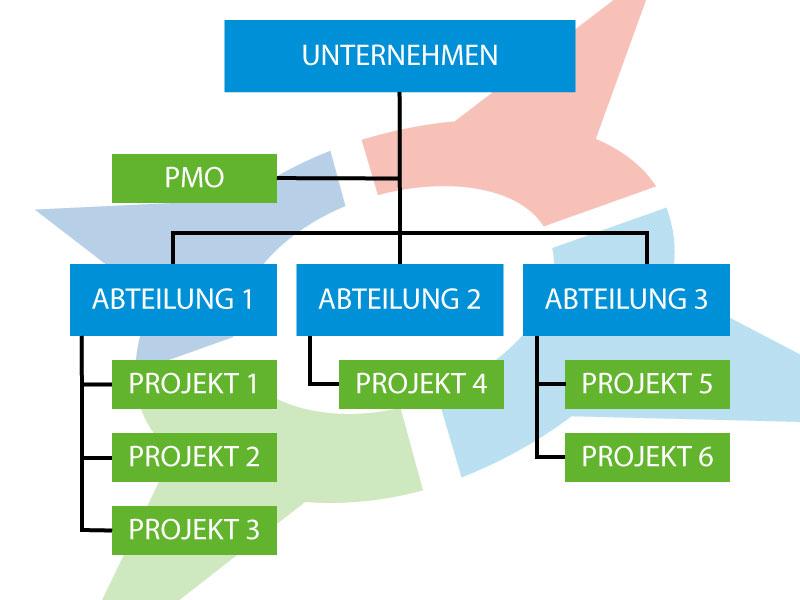 Organigramm | PMO | Projekt Management Office | Projektmanagement | Förde Campus Kiel